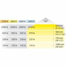 Resa Luminosa trip Led 2041 loox Led hafele